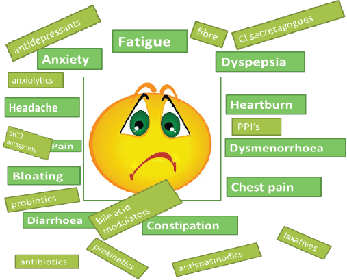 alarm symptoms loss of appetite malnutrition weight loss pain that