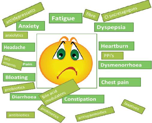common gastro-intestinal complaints in women, Sphenoid
